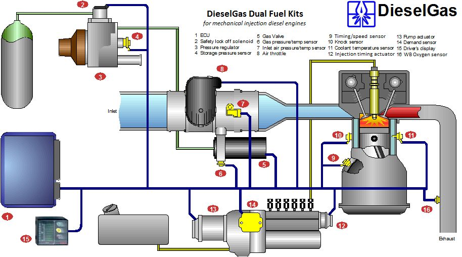 caterpillar c7 engine sensor diagram with Products on 2005 Caterpillar C9 Cat Diesel Engone For Sale 400hp together with 7p7bw Cat 247b High Temp Light Today likewise Engine Systems Diesel Engine Analyst Part 1 besides Watch besides .